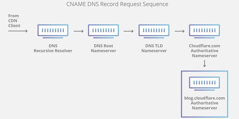 DNS keitimas - kaip apeiti lažybų draudimą ir blokavimą
