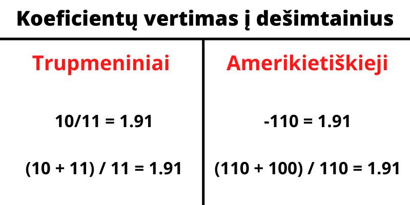 Lažybų koeficientai ir koeficientų skaičiavimas