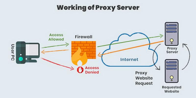 Proxy serverio ypatumai